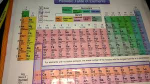 Learning The Periodic Table Funniest Way To Remember Periodic Table Youtube