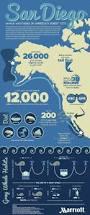 44 best travel infographics images on pinterest travel