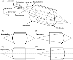 deastigmatism circularization and focusing of a laser diode beam
