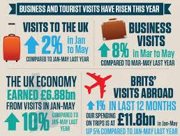 best 25 uk tourism ideas on waste management inc