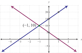 the simultaneous solution 1 10 corresponds to the point of intersection one drawback of this method is that it is very inaccurate