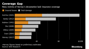 how many weeks until black friday harvey costs seen at catastrophic levels with many uninsured