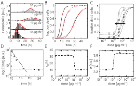 microarrays free full text time resolved study of nanoparticle