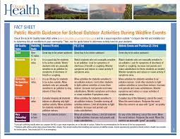 Wildfire Test Questions by Bend La Pine Schools Air Quality Info For Schools