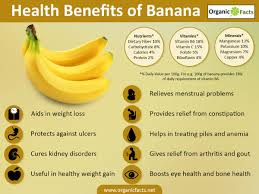 What Vitamin Is Good For Hair Loss 11 Surprising Benefits Of Banana Organic Facts