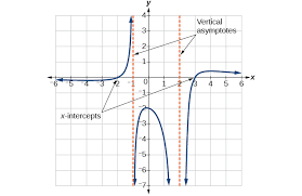 rational functions precalculus