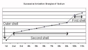 12 1 electron configuration hl chemninja