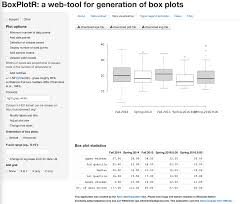 sample of descriptive essay about a place introduction to statistics using libreoffice org openoffice org boxplotr screenshot