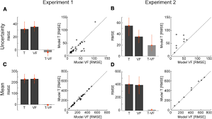 the generalization of prior uncertainty during reaching journal