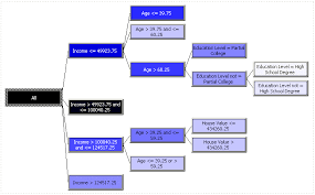 estimating the expected purchase amount with decision trees