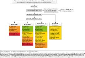 2013 accf aha guideline for the management of heart failure