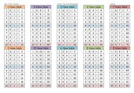 Printable Times Table Chart Times Tables Worksheets 1 12 Kiddo Shelter