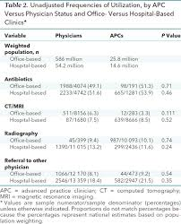 sample narrative report for preschool providing value advanced practice clinicians versus physicians table 2 unadjusted frequencies of utilization by apc versus physician status and office versus hospital based clinics