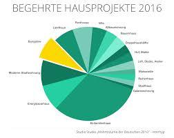 Suche Holzhaus Zu Kaufen Bungalow Eg Holzhaus De