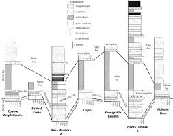 Amphitheater Floor Plan by Revisions To Stratigraphic Nomenclature Of The Upper Triassic