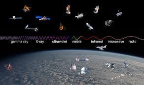 How Long To Travel A Light Year Observatories Across The Electromagnetic Spectrum