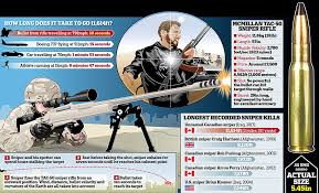 Texas How Fast Does A Bullet Travel images Canadian sniper killed isis jihadi from two miles away daily jpg