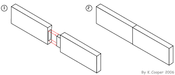 Wood Joints Diagrams by Mr Dt Learn About Wood Joints Including Mitre Dowel Lap