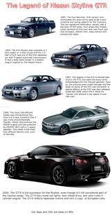 look how much the nissan skyline has evolved nissan skyline