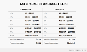 federal tax tables single the republican tax bill passes congress here s how your tax