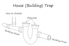how does plumbing work all about plumbing traps