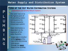 design criteria for hot water supply system smoke management in high rise structures fire engineering