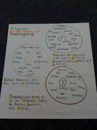 bishop u0027s blackboard an elementary education blog thanksgiving