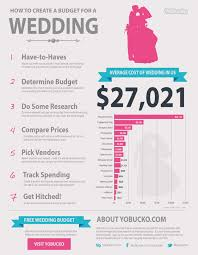 average wedding costs visual ly