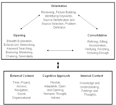 Seeking Text A Non Linear Model Of Information Seeking Behaviour