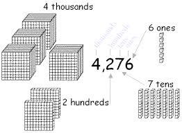 place values of four digit numbers place value up to thouasnds