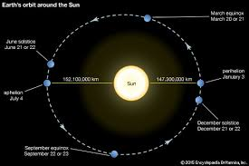 Pennsylvania how fast does the earth travel around the sun images Orbit astronomy jpg