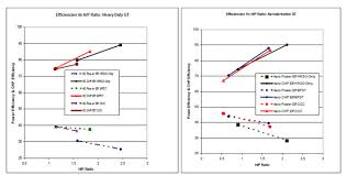 thermo economic analysis of combined cycle based liquefaction