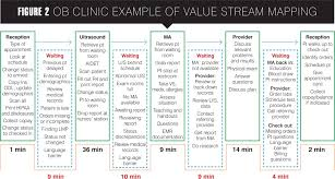 Value Stream Mapping Lean And Six Sigma Contemporary Ob Gyn