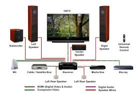 home media wiring diagram home wiring diagrams instruction
