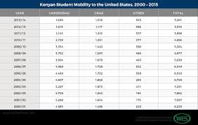 education in kenya wenr