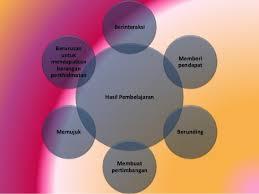 hasil pembelajaran bidang interpersonal