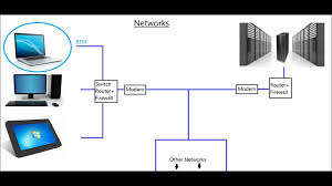 relationship between clients and servers on networks youtube