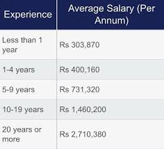 Runescape Experience Table How Much Salary Mba Finance In India Per Month Quora