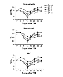 darbepoietin alfa potentiates the efficacy of radiation therapy in