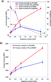 Esi Edge Banding Sinks by Grafting Polycarbonate Onto Graphene Nanosheets Synthesis And