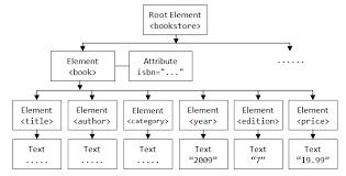 xml pattern space java programming tutorial java xml