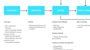 concept design definition mobile app design simple tools to rapidly prototype your app idea