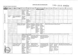 199 2015 minedu matriz de diseño curricular nacional modificado por rm 199 2015 minedu