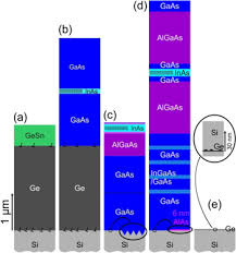 si ge b b dos la route site controlled and advanced epitaxial ge si quantum dots