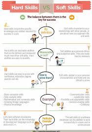 Resume Organizational Skills Examples by Sample Resume Soft Skills Trainer Writing Resume Skills Key Words