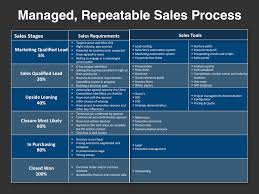 Resume Sales And Marketing Objectives by Go To Market Strategy Template Repeatable Sales Process Jpg 980