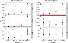 a vision physiological estimation of ultraviolet window marking