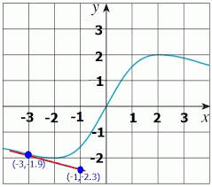 use the given graph to estimate the value of each derivative then