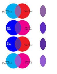 What Colors Make Purple | what colours mix to make purple quora