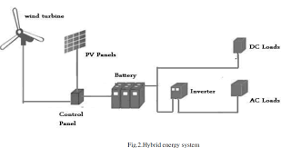 solar pv wind hybrid power generation system open access journals